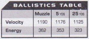 Winchester White Box 9mm Ballistics Table 300x132 1761735